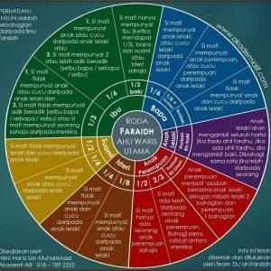 Faraidh